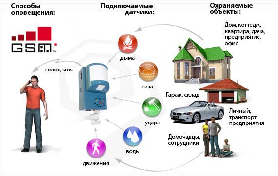 Принцип работы охранной GSM сигнализации