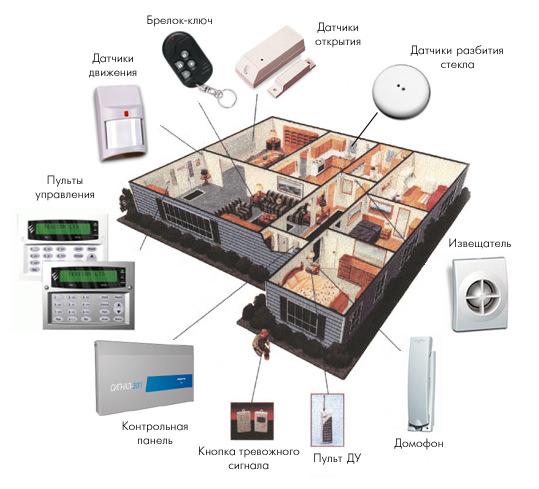 Охранные системы для частного дома своими руками фото 179