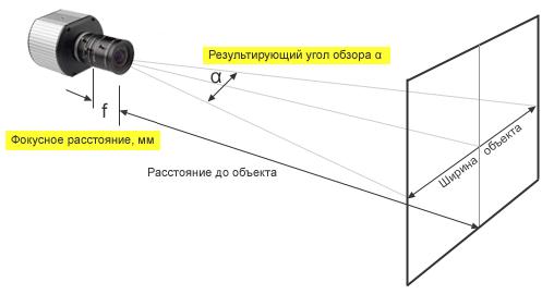 Схема расчета фокуса