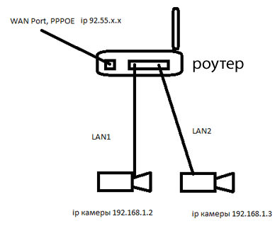 Схема подключения роутера к камерам