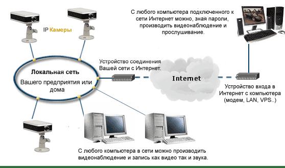 Схема работы ip видеонаблюдения