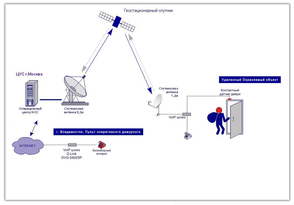Принцип работы спутниковой охранной сигнализации