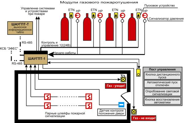 Шкаф пожарной сигнализации