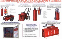 Первичные средства пожаротушения — основные нюансы