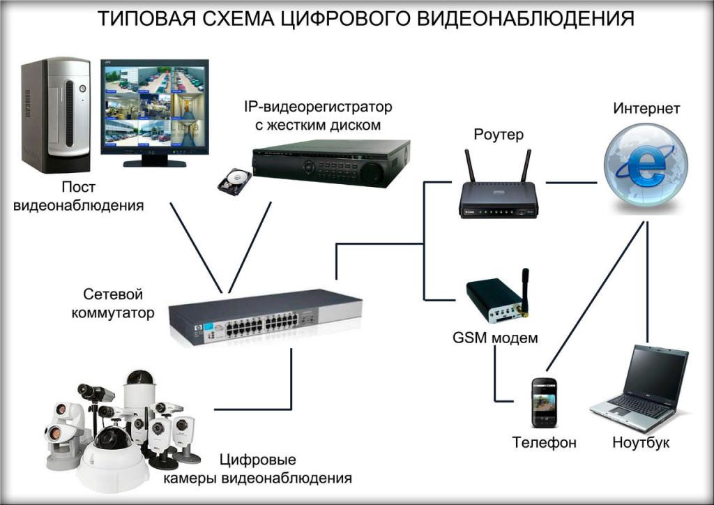 Камера видеонаблюдения с зумом и поворотом