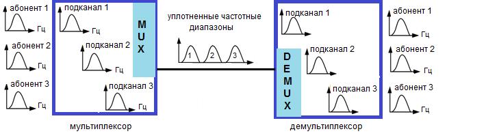 Частотное мультиплексирование и демультиплексирование