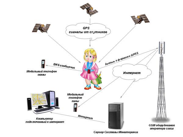 Принцип работы системы с персональным GPS трекером