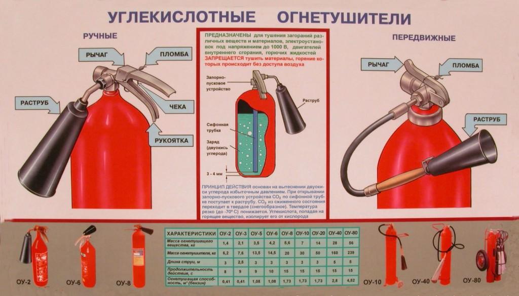Характеристики и устройство углекислотных огнетушителей