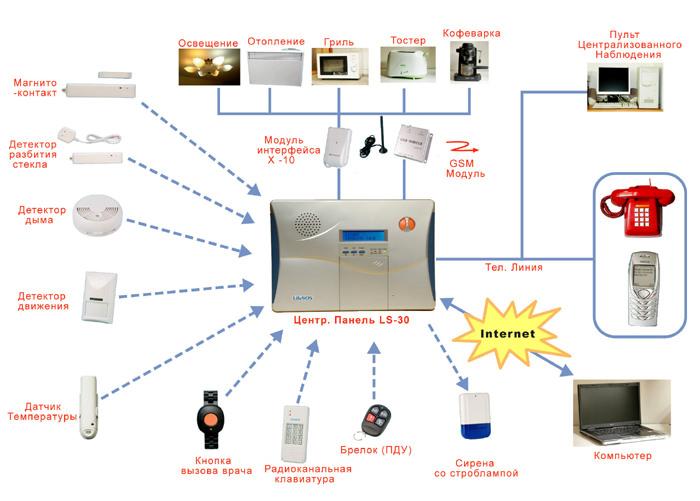 Элементы радиоканальной сигнализации
