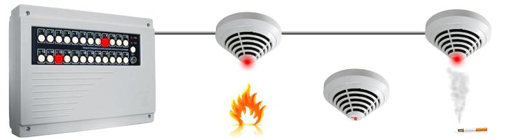 Аналоговая система пожарной сигнализации